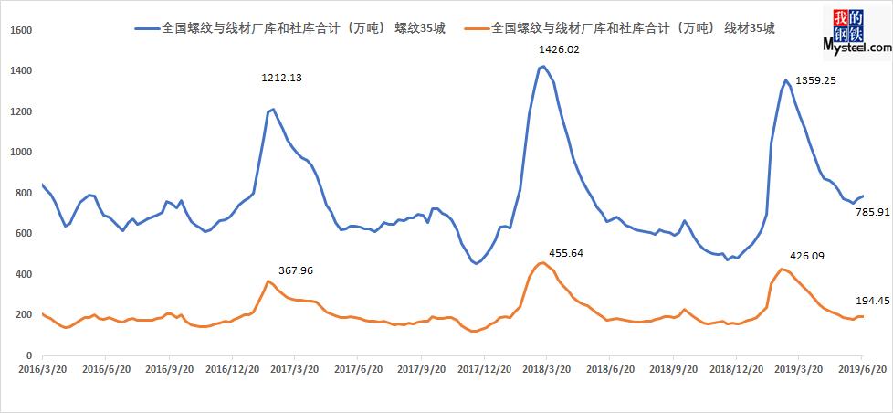 钢价何时会出现一波阶段性涨价行