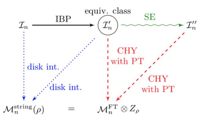 理论物理所等在量子场论和弦论中散射振幅研究中取得进展