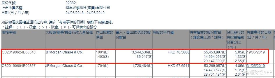小摩增持舜宇光学科技(02382)354.5万股,每股作价78.59港元