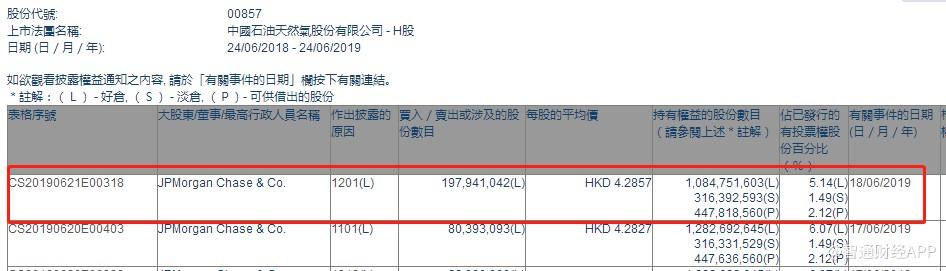 小摩减持中石油(00857)1.98亿股,每股作价4.29港元