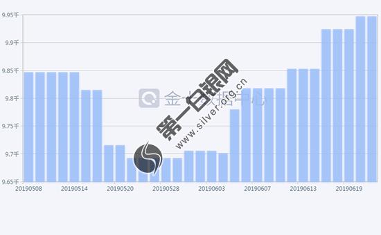 2019年6月24日白银ETF持仓量走势查询!