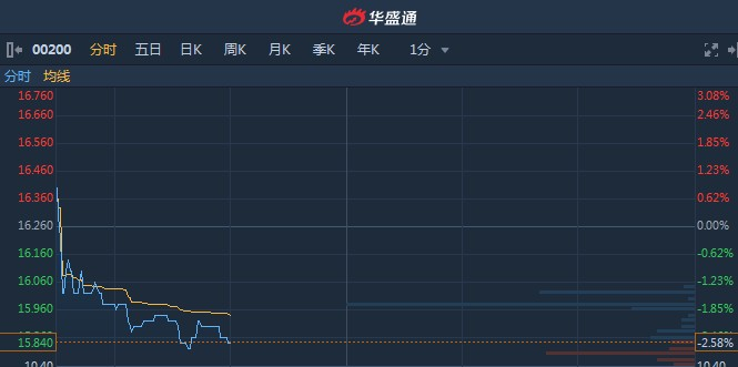 港股异动︱拟3.75亿美元出售ICR Holdings75%股权 新濠国际发展(00200)现跌2.58%