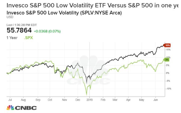 高盛:降息周期开始后,低波动性股票将迎来春天