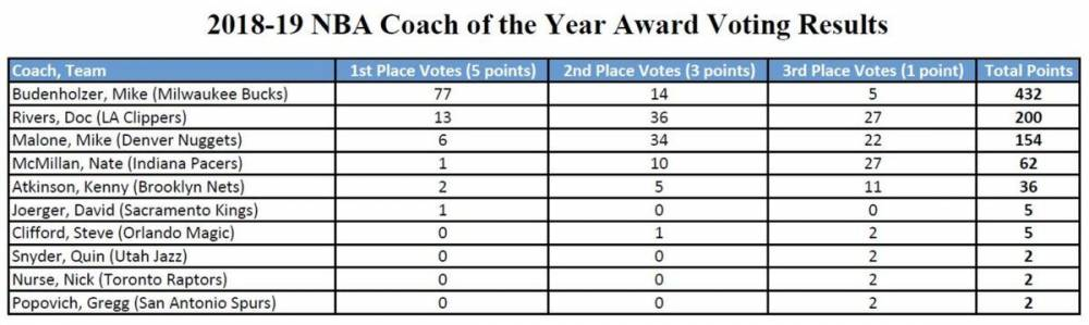 最佳教练得票结果:布登77张第一选票 里弗斯13张 马龙6张