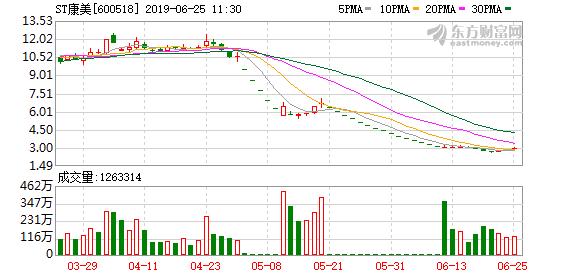 ST康美连续三个交易日涨停 5.3亿定增股份即将解禁