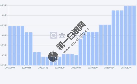 2019年6月25日白银ETF持仓量走势查询!