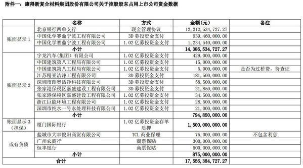*ST康得解释限制大股东权利依据 列表曝光资金占用数据