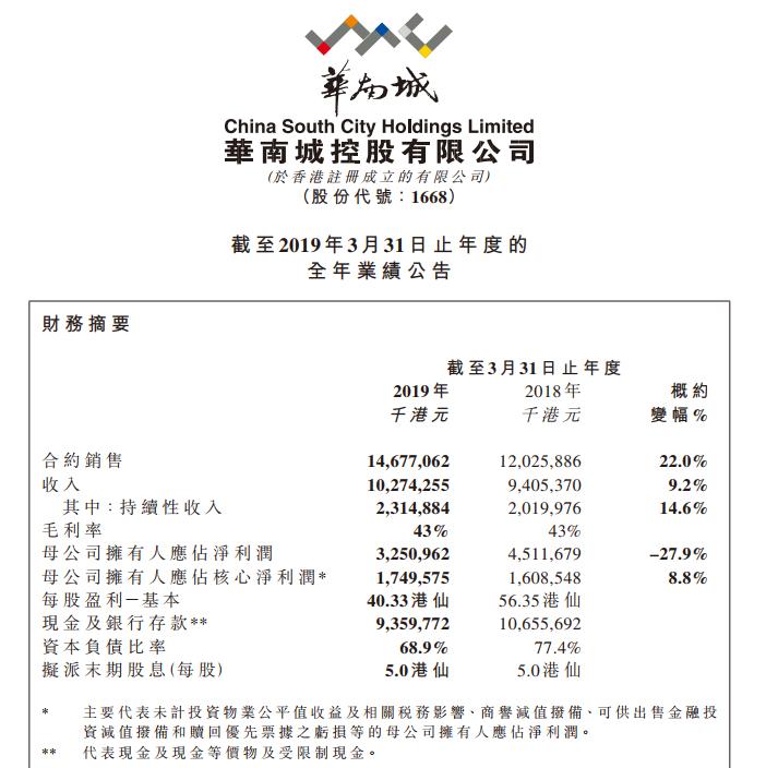 华南城年报:财政年度销售129亿元 归母净利润下降27.9%