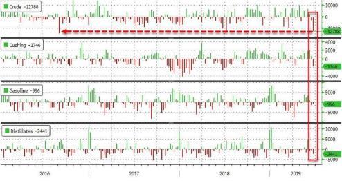 EIA原油库存创近三年最大降幅 产量及分项指标全线下滑