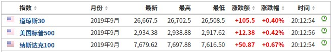 美股前瞻 | 三大股指期货普涨 微博(WB.US)盘前涨2.26%