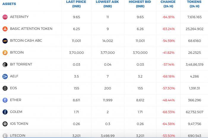 印度最大数字货币平台Koinex宣布终止服务 其平台比特币大跌40%!