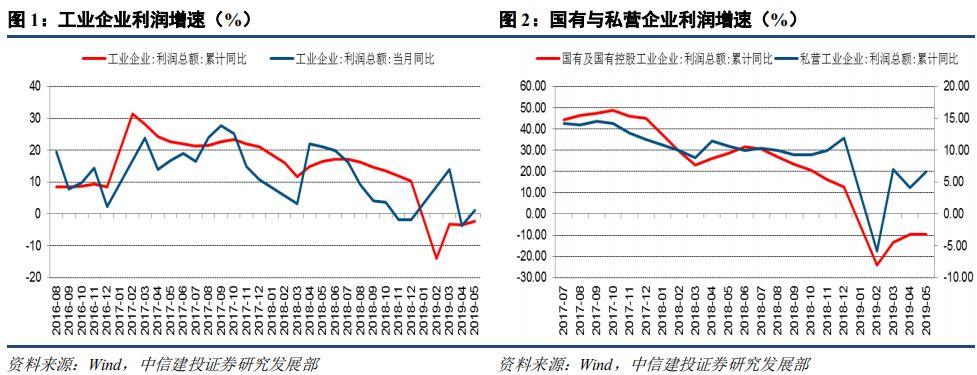 【中信建投 宏观】价格与利润率支持回暖,下半年或告别负增长——1-5月企业利润数据点评
