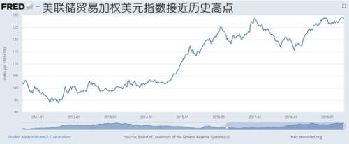 美元抛售风险骤增!时隔8年看得见的手可能重出江湖