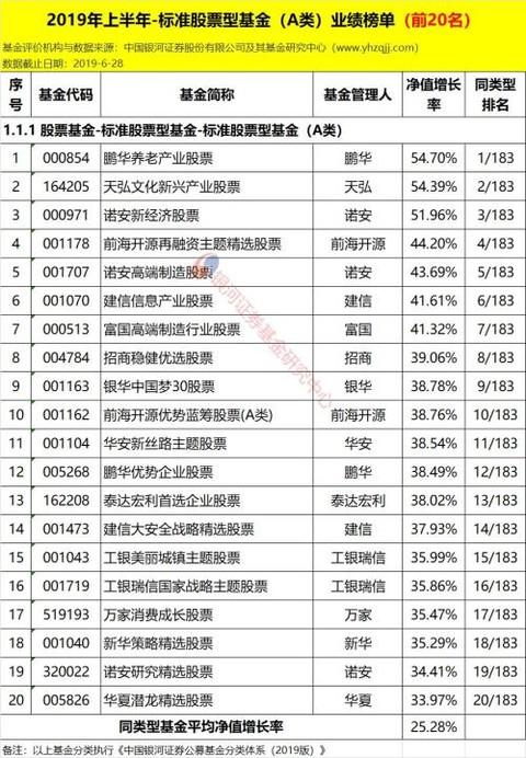2019年股票基金排行榜_财经