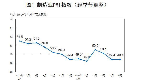 低于荣枯线!6月制造业PMI49.4% 亮点在医药等领域
