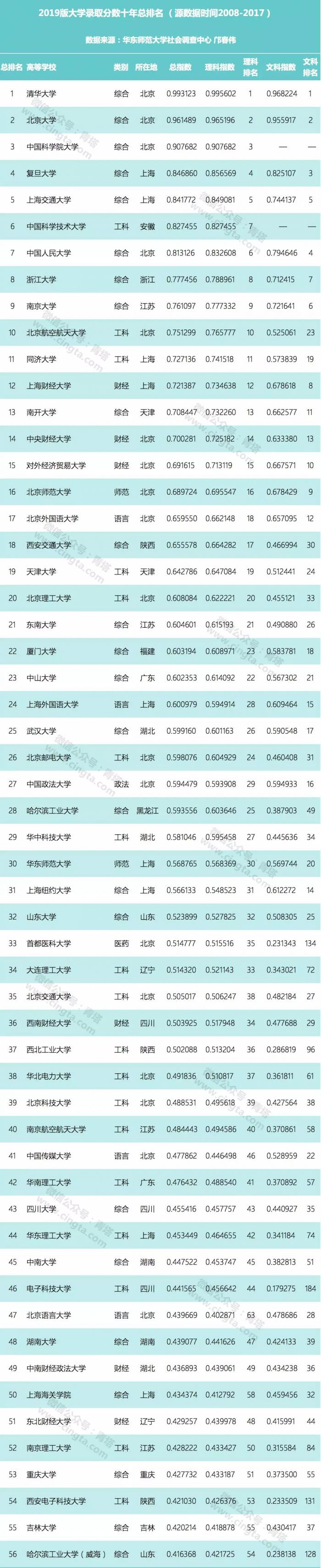 最新!2019版中国大学录取分数排行榜出炉,你报考的大学排第几?(附榜单)