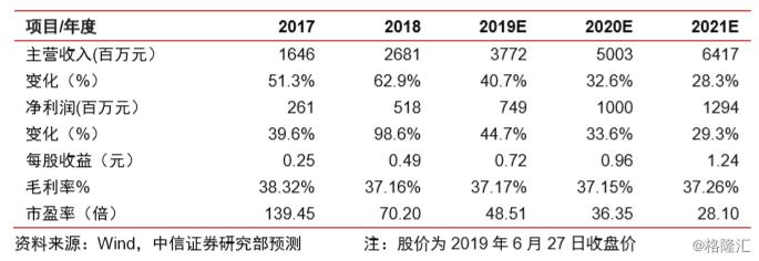 """颐海国际(1579.HK)深度跟踪报告:逐浪蓝海,实力彰显,尽享成长,维持""""买入""""评级,目标价 50 港元"""
