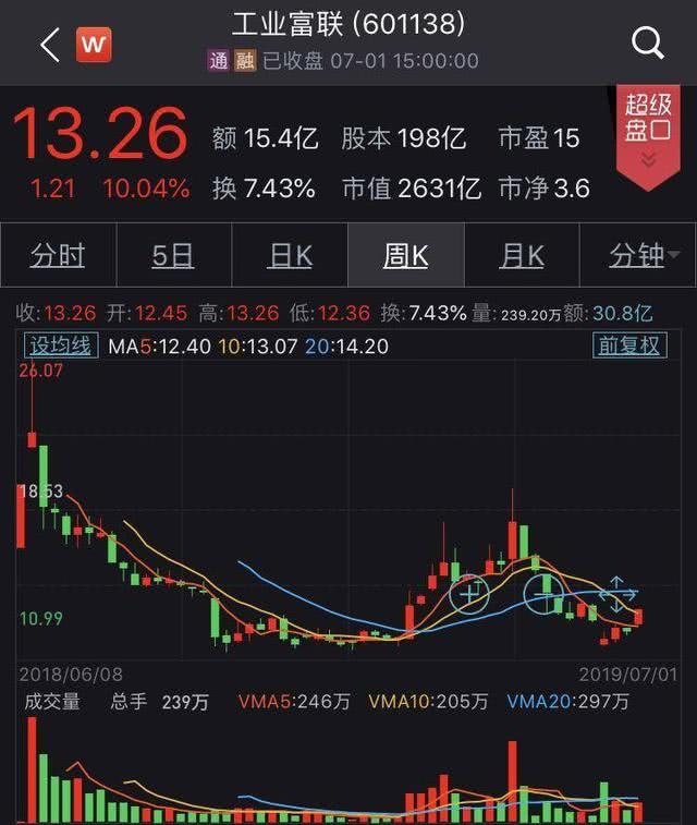 工业富联涨停!但仍处发行价下方,5G能成郭台铭的希望?