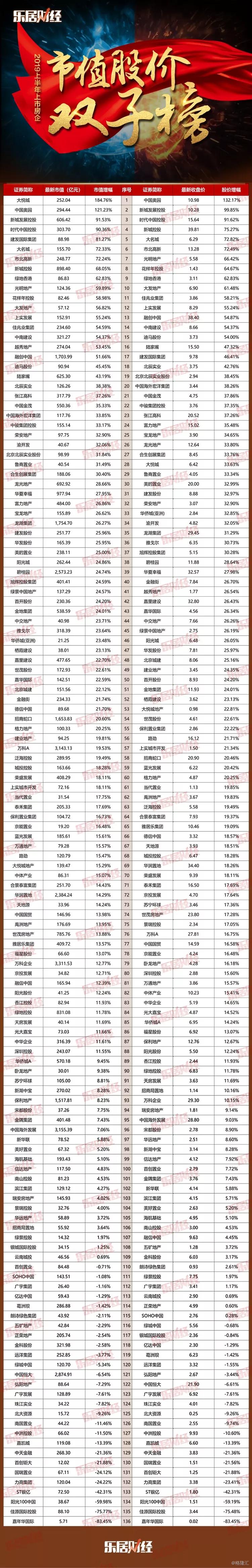 2019上半年上市房企市值股价双子榜:建发国际集团(1908.HK)市值增幅排名第五