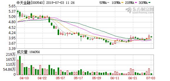 中天金融:金世旗控股累计增持公司股份7113万股 超过公司总股本1%