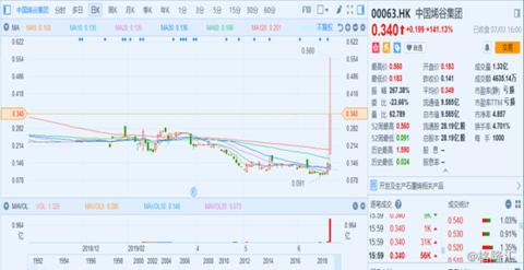 中国烯谷集团(00063.HK):获中翰国际入主,股价复牌飙升141%