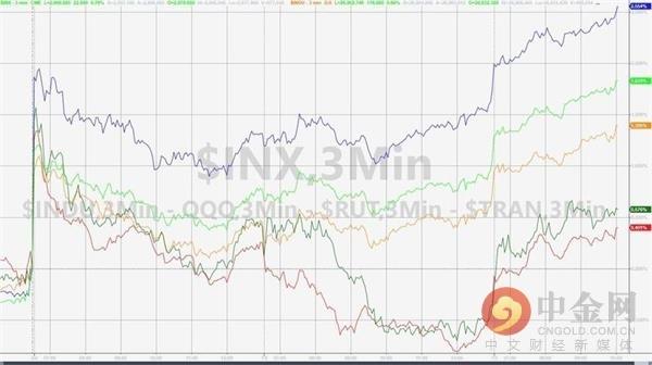 美股三大股指上涨 因寄望美联储更趋鸽派