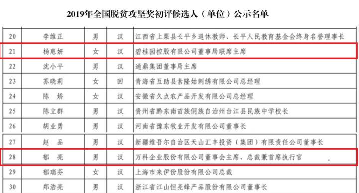 """郁亮、杨惠妍入围""""2019全国脱贫攻坚奖初评候选人"""""""