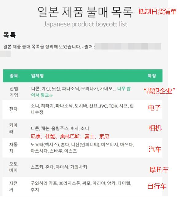 """韩国网友制作的""""抵制日货清单"""""""