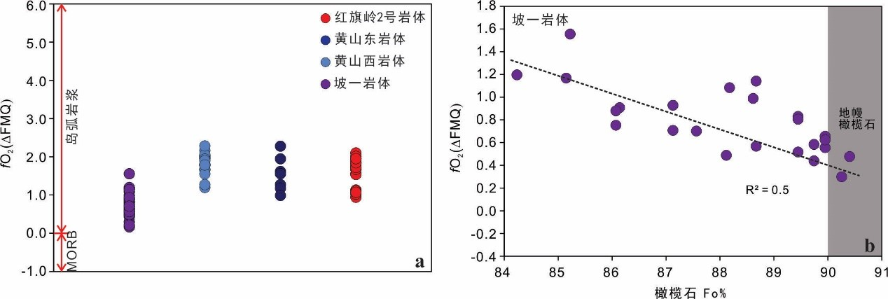 中亚造山带岩浆铜镍硫化物矿床母岩浆的氧逸度和硫化物饱和机制研究获进展