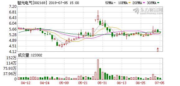 智光电气:拟向科泰电源转让精虹科技12.5%股权