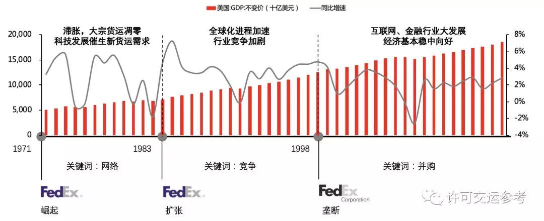 方正:从崛起到垄断,空运物流巨头FedEx(FDX.US)是如何一步步颠覆行业的?