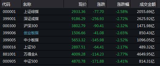 """""""黑色星期一""""惊呆市场!A股放量下跌 市值蒸发1.5万亿 到底发生了什么"""