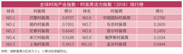 上海时装周:全球最大时尚市场