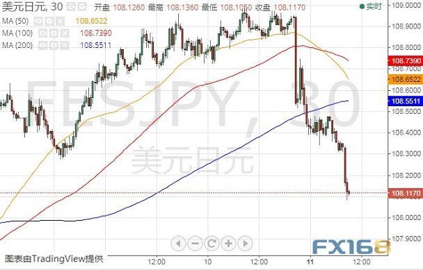 (美元/日元30分钟图 来源:FX168财经网)