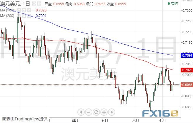(澳元/美元日线图 来源:FX168财经网)