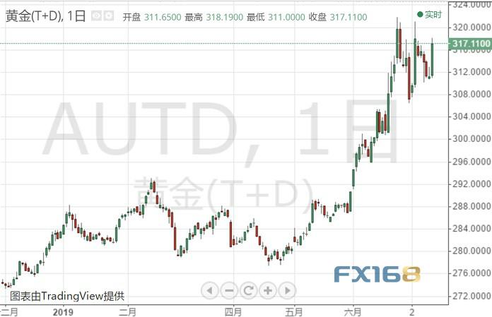 (黃金T+D日線圖 來源:FX168財經網)