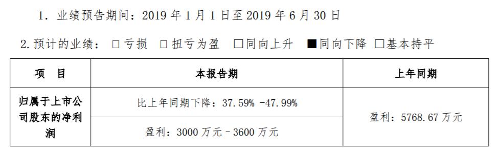 综合毛利率下降等因素影响 瑞特股份预计2019年上半年净利下滑37.59%-47.99%