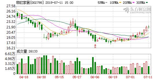 帝欧家居:控股股东陈伟累计质押3315.9万股公司股份