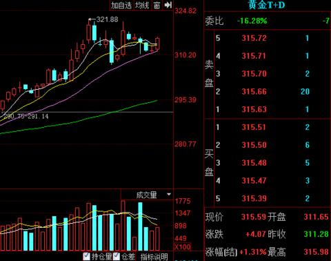 """美联储昨夜鸽声嘹亮金价跳涨 t color=""""red"""">黄金t>T+D大涨1.31%"""