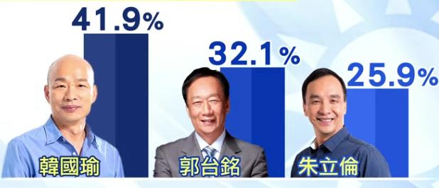 民调显示,韩国瑜领先郭台铭9.8%
