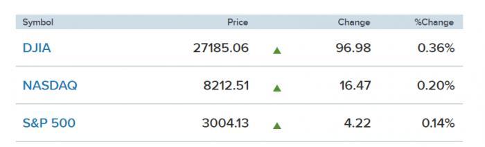 """美股一线丨""""鸽派""""证词继续推涨美股,标普500、道指再创新高,下周迎来财报季"""
