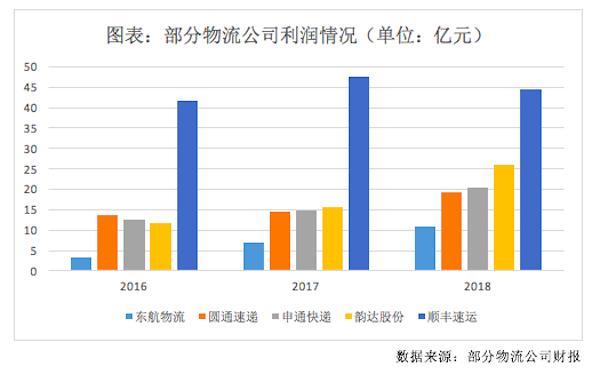 """东航旗下物流公司冲刺IPO,二股东联想控股""""子舰队""""进度不一"""
