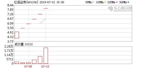 A股收涨0.44% 红塔证券、兴齐眼药等7只个股盘中股价创历史新高