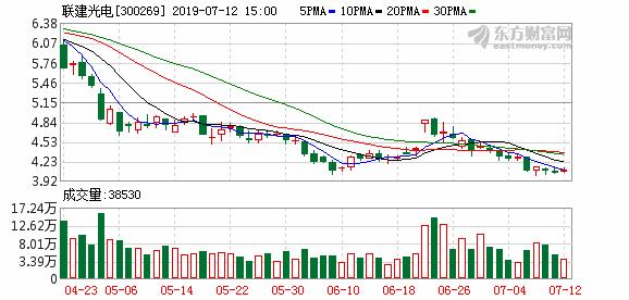7月11日联建光电(300269)董事、高管刘虎军减持8.50万股