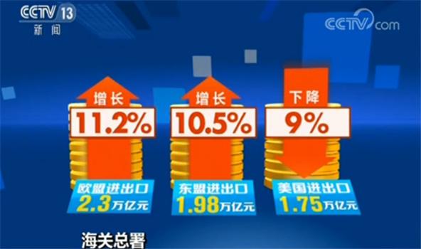 海关总署:上半年我国进出口总值同比增3.9%