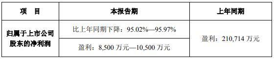 光线传媒净利下滑95% 王长田称行业困境明年可能改善