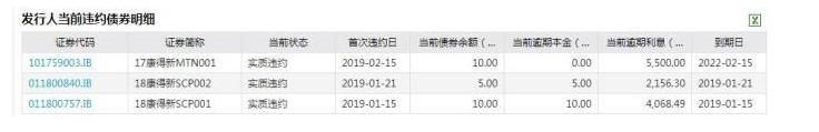 康得新:17康得新MTN002不能按期足额偿付利息 构成实质性违约