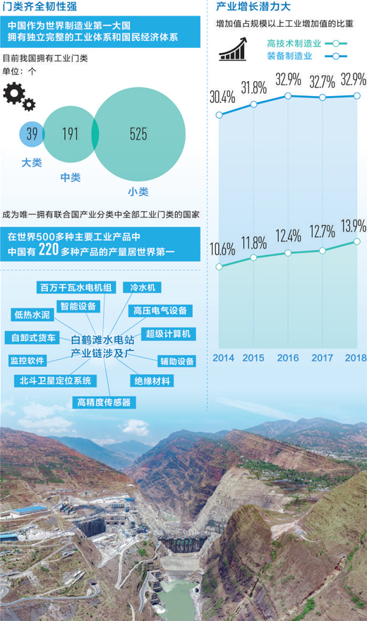 <b>中国经济韧性在哪里?完备产业链撑起超级工程</b>