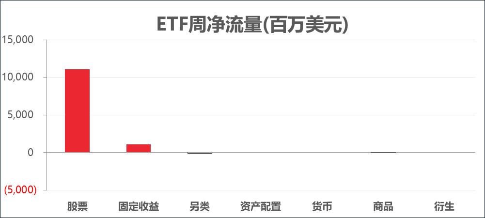 ETF周报丨标普500突破3000点,美联储确认市场降息预期