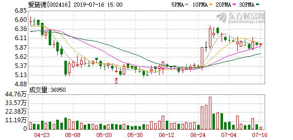 7月15日爱施德(002416)高管陈亮增持1.80万股